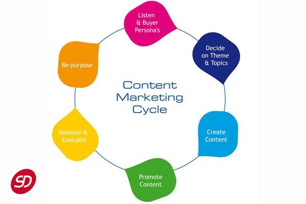 Inbound Marketing geneve
