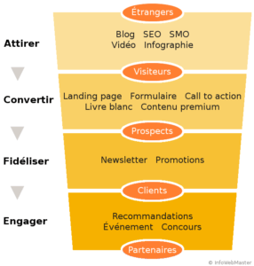 Inboud marketing tunnel de conversion