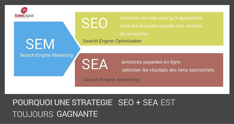 strategie seo et sea