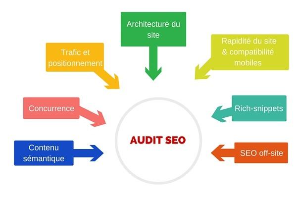 Eléments à analyser dans le cadre de l'audit SEO