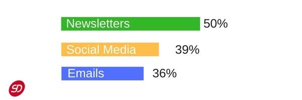 Contenus marketing B2B - fidélité clients