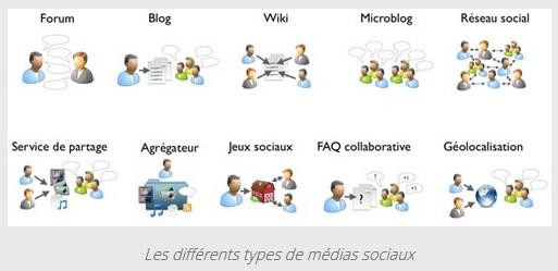 Types de médias sociaux