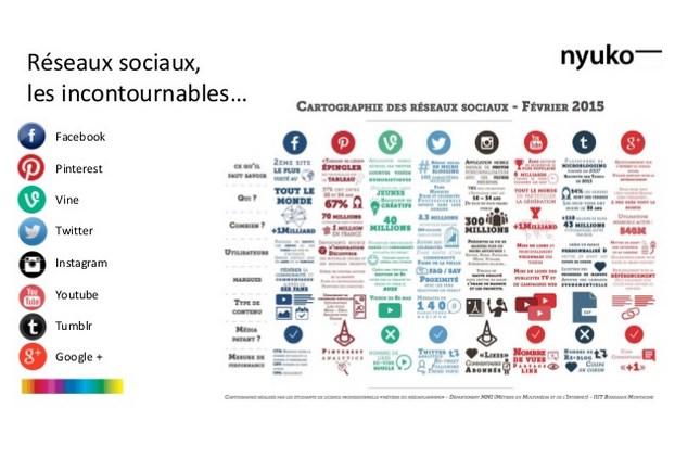 Réseaux sociaux 2015