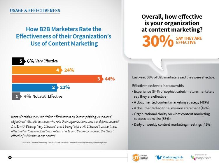 strategie marketing b2b efficace