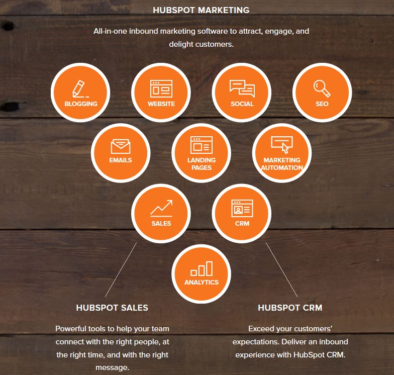 Inbound marketing avec Hubspot