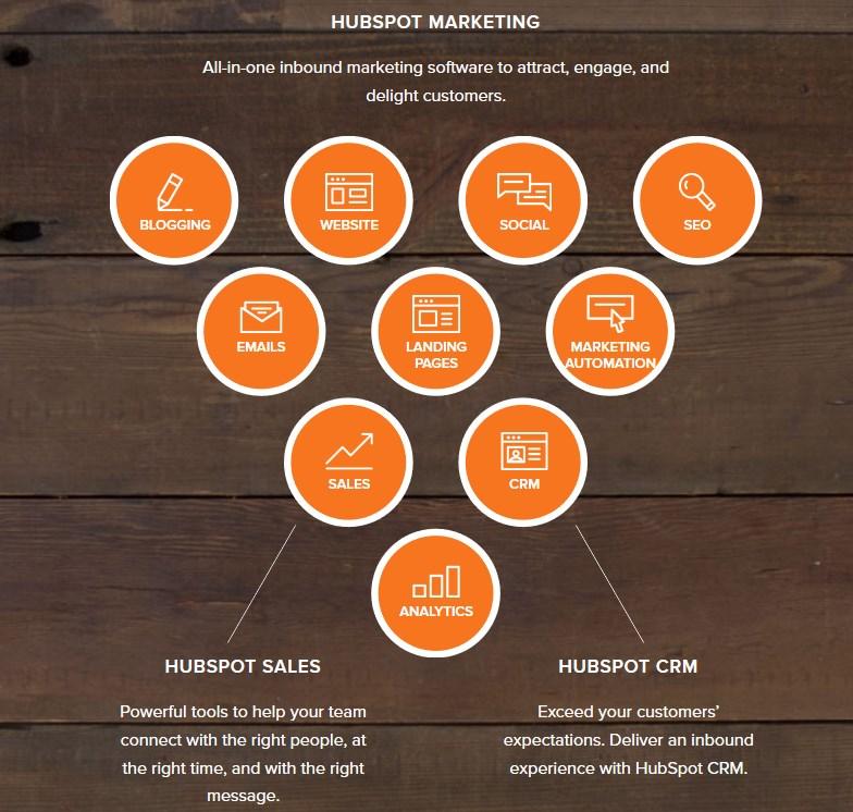 Inbound marketing avec Hubspot