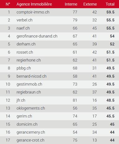 Classement des meilleurs sites immobiliers dans le Vaud 1-16