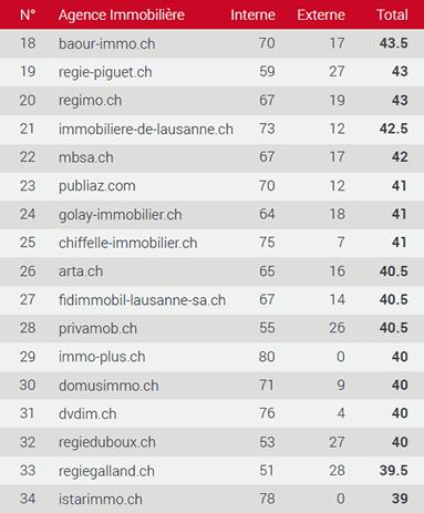 Classement des meilleurs sites immobiliers dans le Vaud 17-34