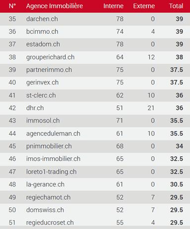 Classement des meilleurs sites immobiliers dans le Vaud 35-51