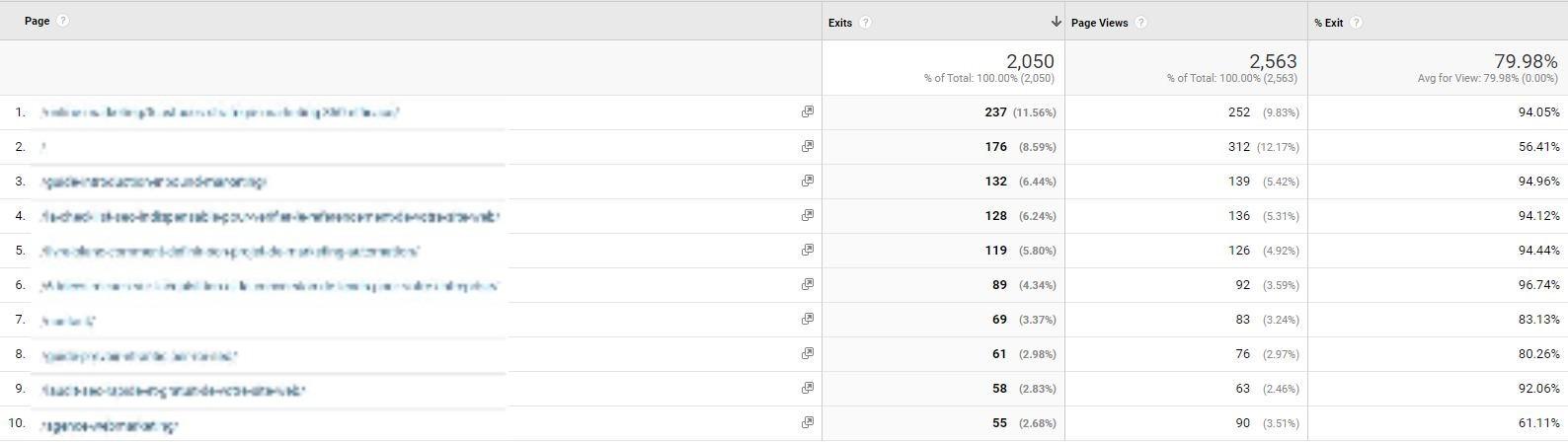 rapport Google Analytics