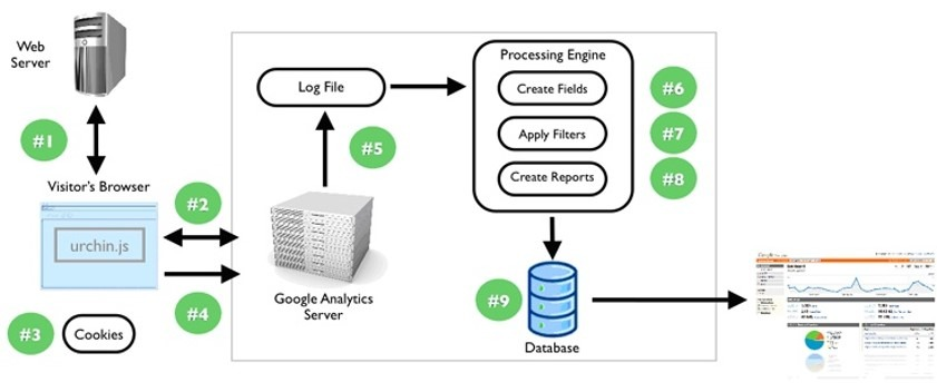 données Analytics