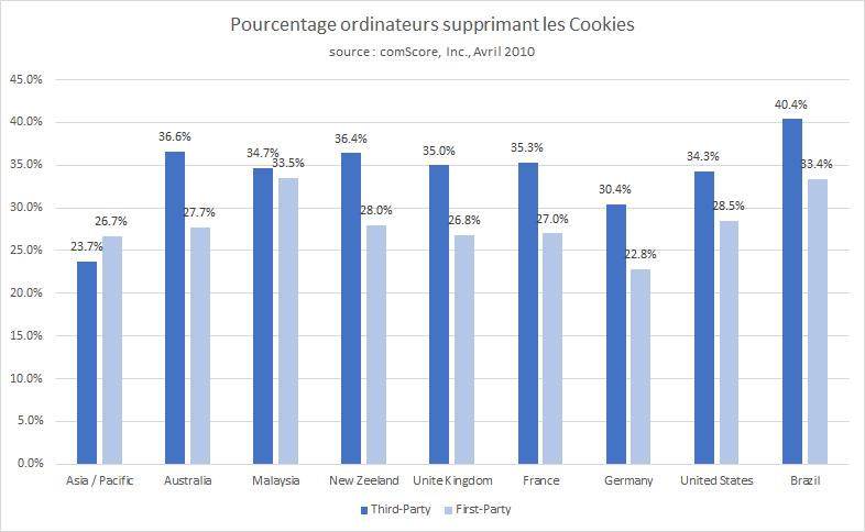 pourcentage ordinateurs supprimant cookies